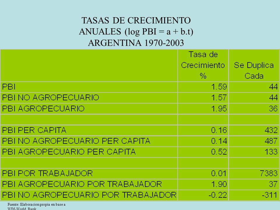 TASAS DE CRECIMIENTO ANUALES (log PBI = a + b.t) ARGENTINA 1970-2003 Fuente: Elaboracion propia en base a WDI-World Bank