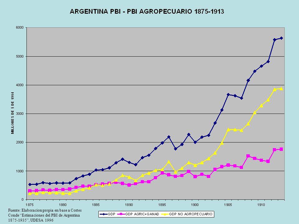 Fuente: Elaboracion propia en base a Cortes Conde Estimaciones del PBI de Argentina 1875-1935, UDESA 1996