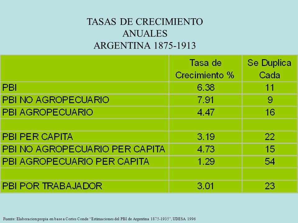 TASAS DE CRECIMIENTO ANUALES ARGENTINA 1875-1913 Fuente: Elaboracion propia en base a Cortes Conde Estimaciones del PBI de Argentina 1875-1935, UDESA 1996
