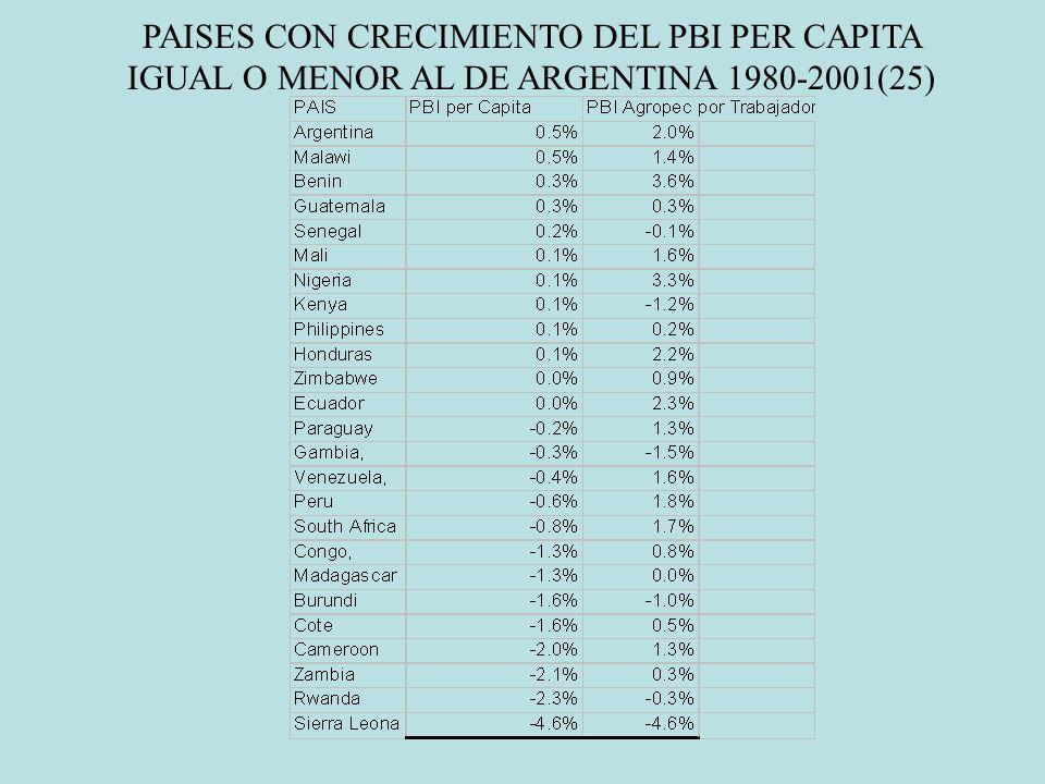 PAISES CON CRECIMIENTO DEL PBI PER CAPITA IGUAL O MENOR AL DE ARGENTINA 1980-2001(25)