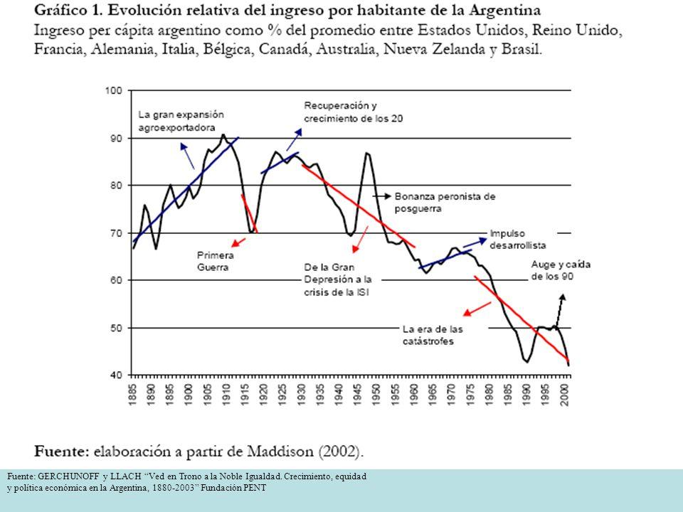 Fuente: GERCHUNOFF y LLACH Ved en Trono a la Noble Igualdad. Crecimiento, equidad y política económica en la Argentina, 1880-2003 Fundación PENT