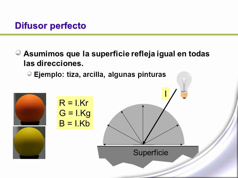 Difusor perfecto Asumimos que la superficie refleja igual en todas las direcciones. Ejemplo: tiza, arcilla, algunas pinturas Superficie R = I.Kr G = I
