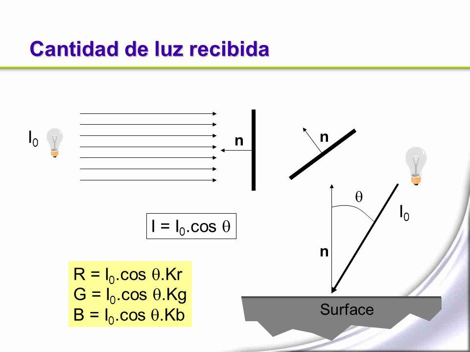 Cantidad de luz recibida n Surface n n I0I0 I0I0 I = I 0.cos R = I 0.cos.Kr G = I 0.cos.Kg B = I 0.cos.Kb