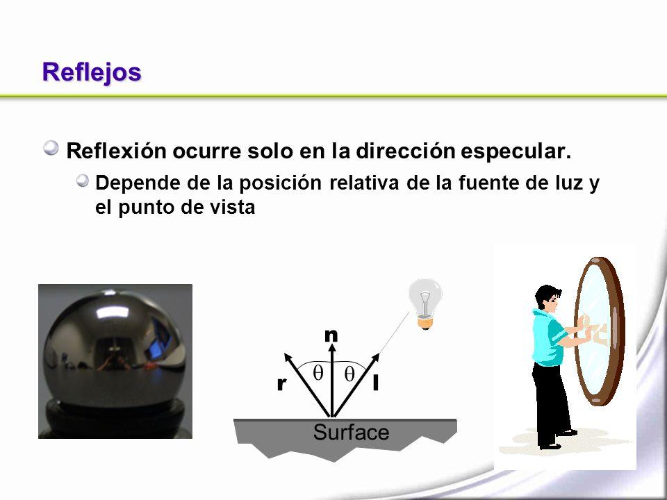 Reflejos Reflexión ocurre solo en la dirección especular. Depende de la posición relativa de la fuente de luz y el punto de vista Surface l n r