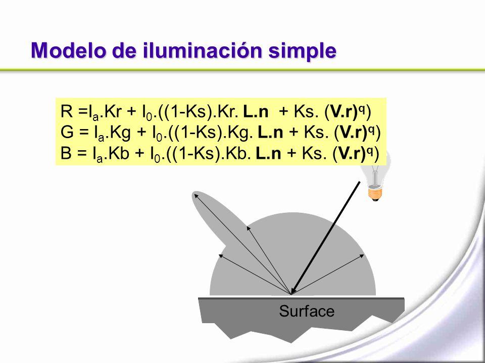 Surface Modelo de iluminación simple R =I a.Kr + I 0.((1-Ks).Kr. L.n + Ks. (V.r) q ) G = I a.Kg + I 0.((1-Ks).Kg. L.n + Ks. (V.r) q ) B = I a.Kb + I 0