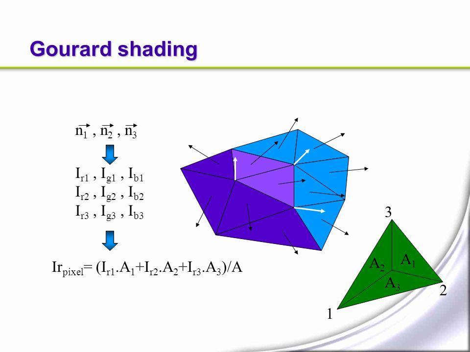 I r1, I g1, I b1 I r2, I g2, I b2 I r3, I g3, I b3 Ir pixel = (I r1.A 1 +I r2.A 2 +I r3.A 3 )/A n 1, n 2, n 3 A1A1 A3A3 A2A2 1 2 3