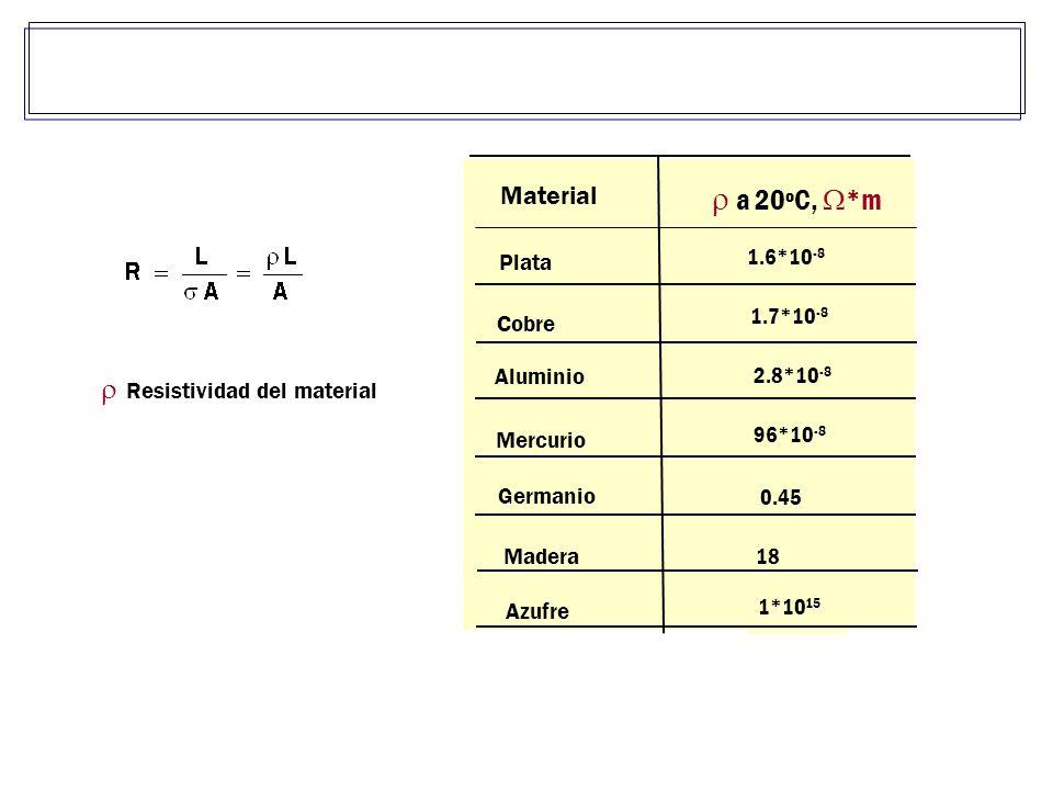 Resistividad del material 1*10 15 18 0.45 96*10 -8 2.8*10 -8 1.7*10 -8 1.6*10 -8 a 20ºC, *m Plata Cobre Aluminio Mercurio Germanio Madera Azufre Material