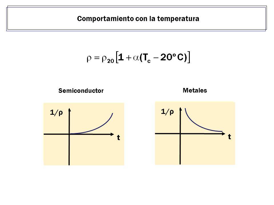 Comportamiento con la temperatura R t Semiconductor R t Metales 1/ρ t t