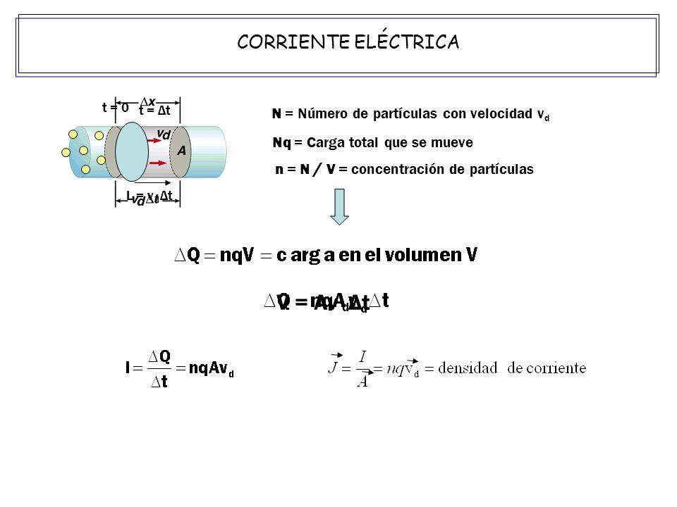 N = Número de partículas con velocidad v d Nq = Carga total que se mueve n = N / V = concentración de partículas V = Av Δt d t = 0 t = Δt L = v Δt d CORRIENTE ELÉCTRICA