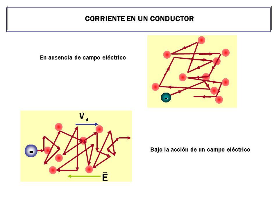 En ausencia de campo eléctrico Bajo la acción de un campo eléctrico - - CORRIENTE EN UN CONDUCTOR