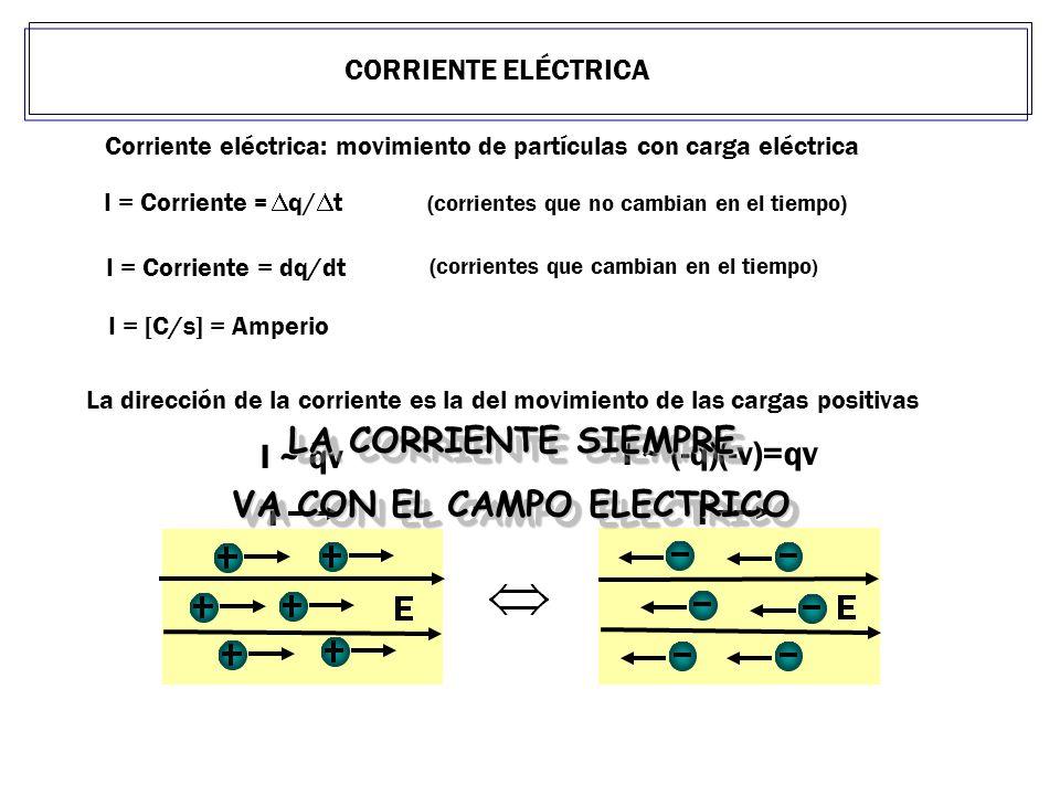 CORRIENTE ELÉCTRICA I = [C/s] = Amperio Corriente eléctrica: movimiento de partículas con carga eléctrica I = Corriente = q/ t (corrientes que no camb