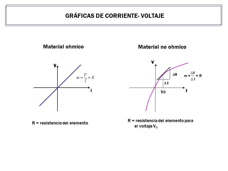 Material no ohmico R = resistencia del elemento para el voltaje V 0 V I Material ohmico R = resistencia del elemento GRÁFICAS DE CORRIENTE- VOLTAJE V I V I V0V0 m = = R V I