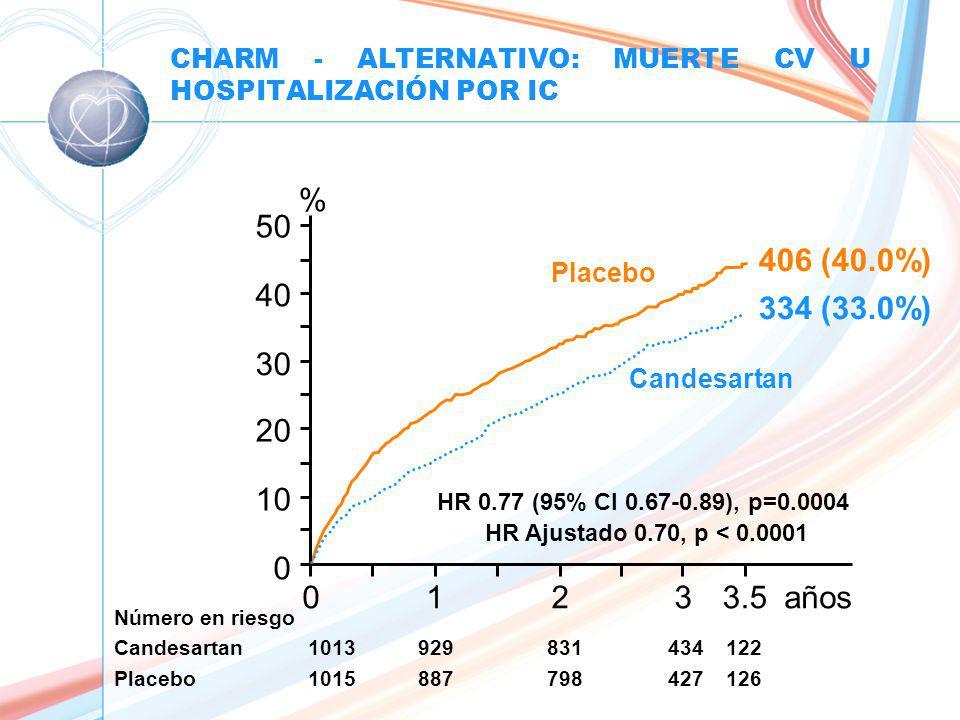 CHARM - ALTERNATIVO: MUERTE CV U HOSPITALIZACIÓN POR IC 0123años 0 10 20 30 40 50 Placebo Candesartan % HR 0.77 (95% CI 0.67-0.89), p=0.0004 HR Ajustado 0.70, p < 0.0001 Número en riesgo Candesartan 1013929831434122 Placebo 1015887798427126 3.5 406 (40.0%) 334 (33.0%)