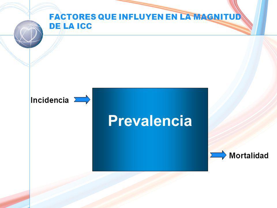 FACTORES QUE INFLUYEN EN LA MAGNITUD DE LA ICC Prevalencia Incidencia Mortalidad
