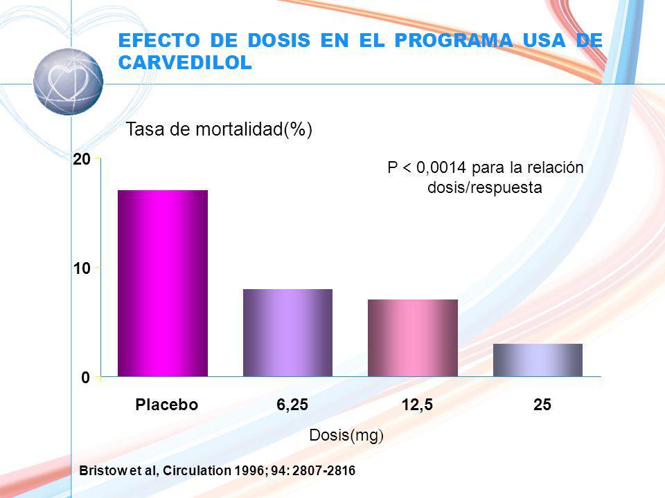 EFECTO DE DOSIS EN EL PROGRAMA USA DE CARVEDILOL 0 10 20 Placebo6,2512,525 Tasa de mortalidad(%) P 0,0014 para la relación dosis/respuesta Dosis(mg ) Bristow et al, Circulation 1996; 94: 2807-2816