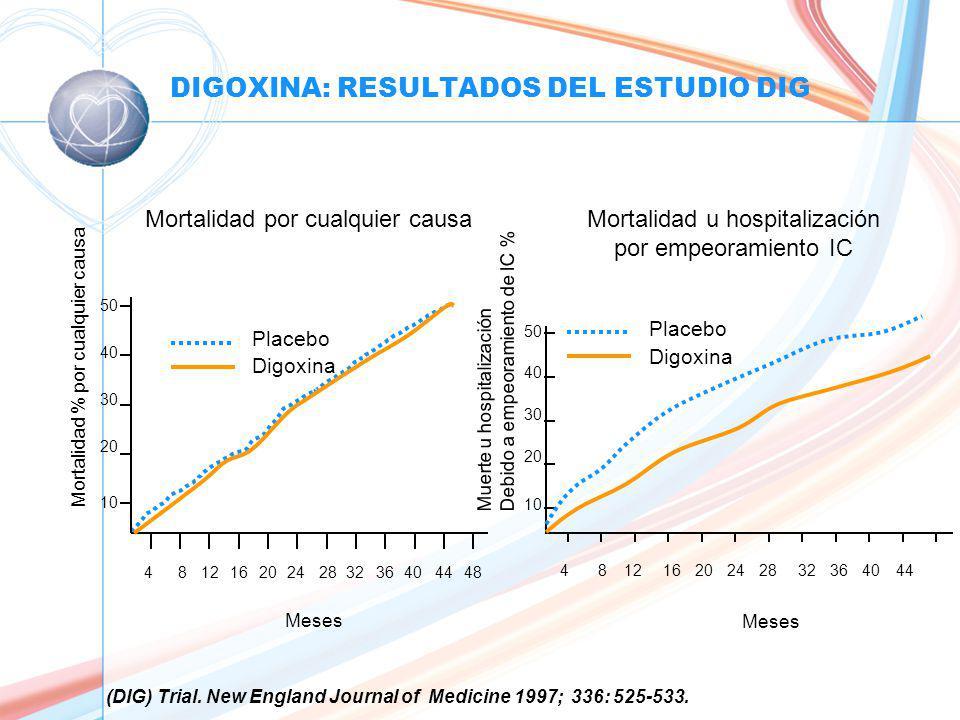 DIGOXINA: RESULTADOS DEL ESTUDIO DIG Meses 48 Muerte u hospitalización Debido a empeoramiento de IC % Mortalidad % por cualquier causa 4 12816202428444032 36 48 10 20 30 40 50 Placebo Digoxina 41281620242844403236 10 20 30 40 50 Meses Placebo Digoxina (DIG) Trial.