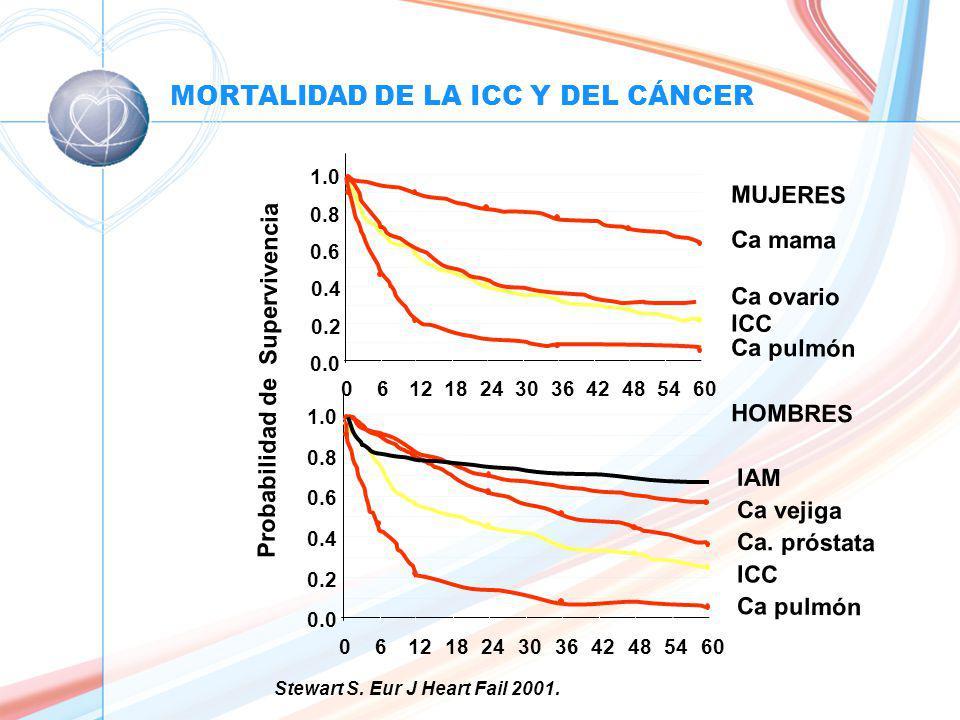 MORTALIDAD DE LA ICC Y DEL CÁNCER Probabilidad de Supervivencia 0.0 0.2 0.4 0.6 0.8 1.0 06121824303642485460 MUJERES Ca mama Ca ovario Ca pulmón ICC 0.0 0.2 0.4 0.6 0.8 1.0 061218243036424854 60 HOMBRES Ca.