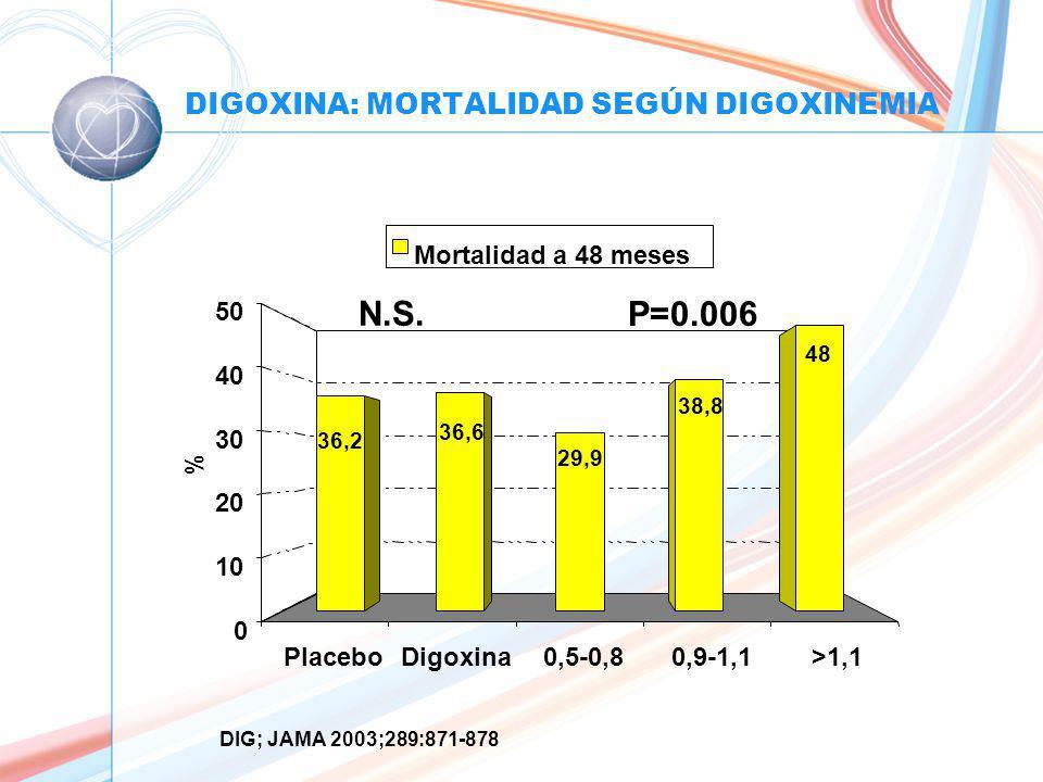 DIGOXINA: MORTALIDAD SEGÚN DIGOXINEMIA PlaceboDigoxina0,5-0,80,9-1,1>1,1 36,2 36,6 48 38,8 29,9 0 10 20 30 40 50 % Mortalidad a 48 meses DIG; JAMA 2003;289:871-878 P=0.006 N.S.