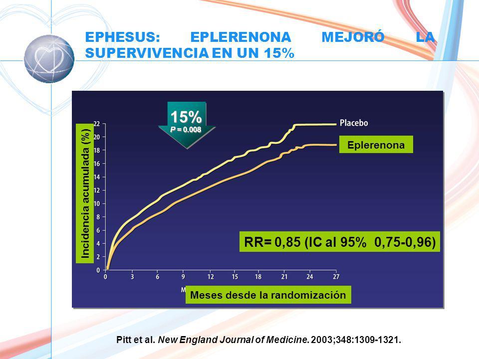 Pitt et al.New England Journal of Medicine. 2003;348:1309-1321.