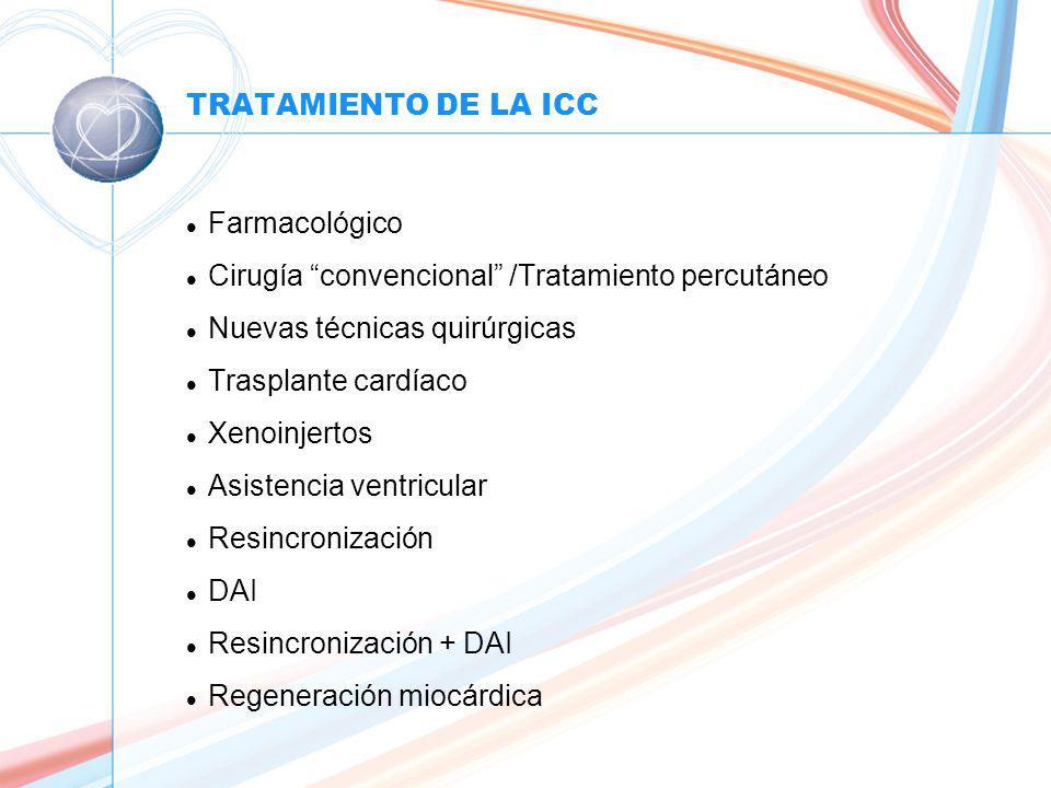 TRATAMIENTO DE LA ICC l Farmacológico l Cirugía convencional /Tratamiento percutáneo l Nuevas técnicas quirúrgicas l Trasplante cardíaco l Xenoinjertos l Asistencia ventricular l Resincronización l DAI l Resincronización + DAI l Regeneración miocárdica