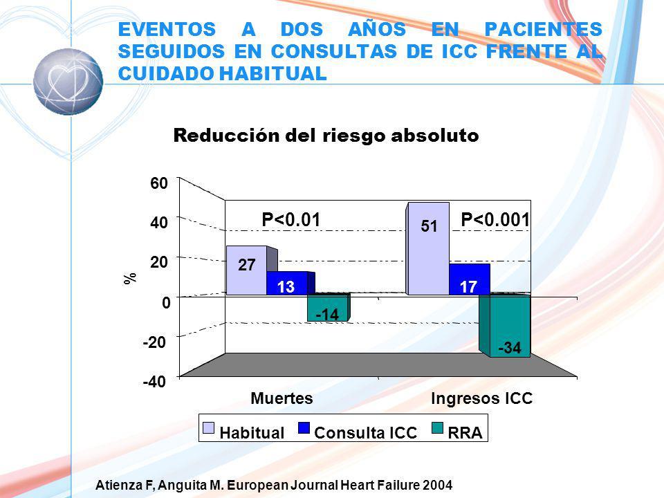 EVENTOS A DOS AÑOS EN PACIENTES SEGUIDOS EN CONSULTAS DE ICC FRENTE AL CUIDADO HABITUAL MuertesIngresos ICC -34 17 51 27 13 -14 -40 -20 0 20 40 60 % HabitualConsulta ICCRRA Reducción del riesgo absoluto P<0.01P<0.001 Atienza F, Anguita M.