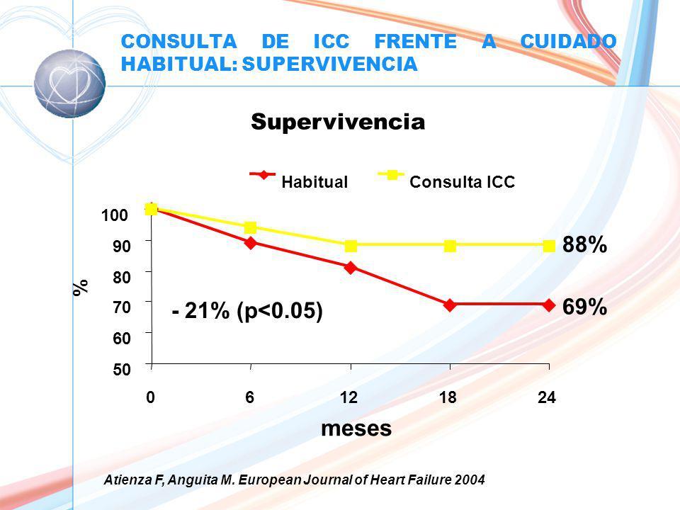CONSULTA DE ICC FRENTE A CUIDADO HABITUAL: SUPERVIVENCIA 50 60 70 80 90 100 06121824 meses % HabitualConsulta ICC 88% 69% - 21% (p<0.05) Atienza F, Anguita M.
