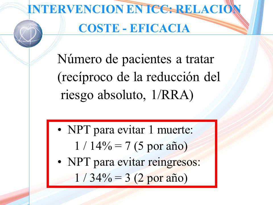 INTERVENCION EN ICC: RELACION COSTE - EFICACIA Número de pacientes a tratar (recíproco de la reducción del riesgo absoluto, 1/RRA) NPT para evitar 1 muerte: 1 / 14% = 7 (5 por año) NPT para evitar reingresos: 1 / 34% = 3 (2 por año)