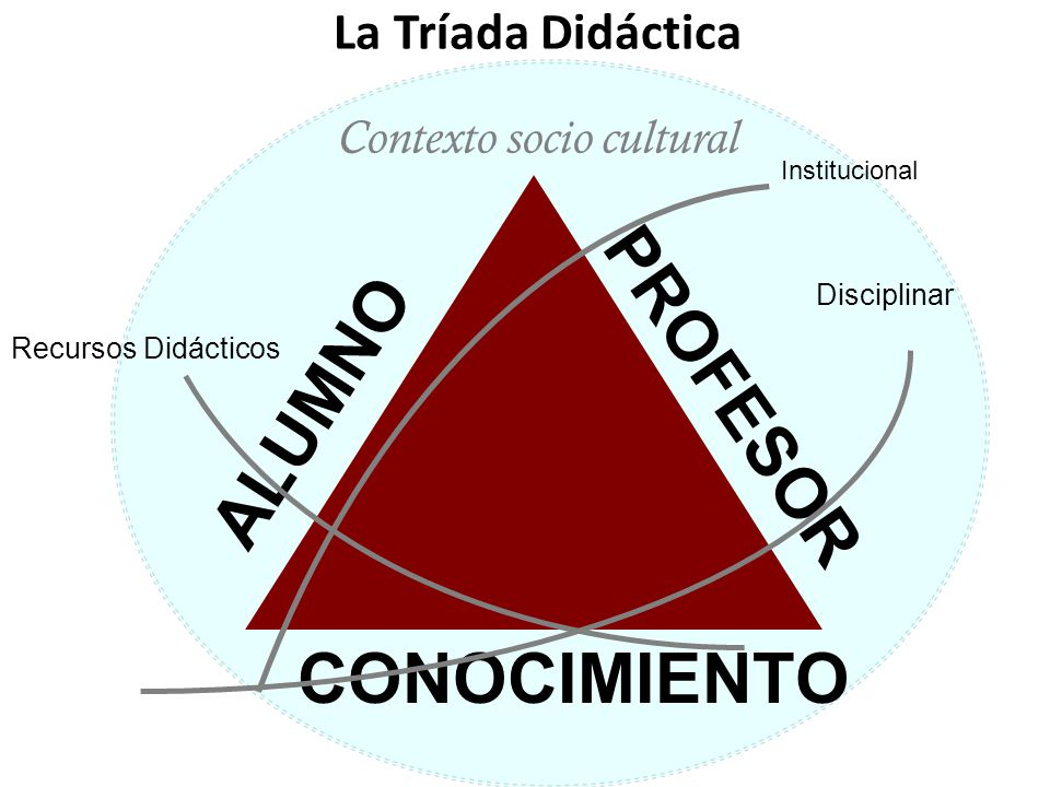 PROFESOR ALUMNO CONOCIMIENTO Institucional Contexto socio cultural Disciplinar La Tríada Didáctica Recursos Didácticos