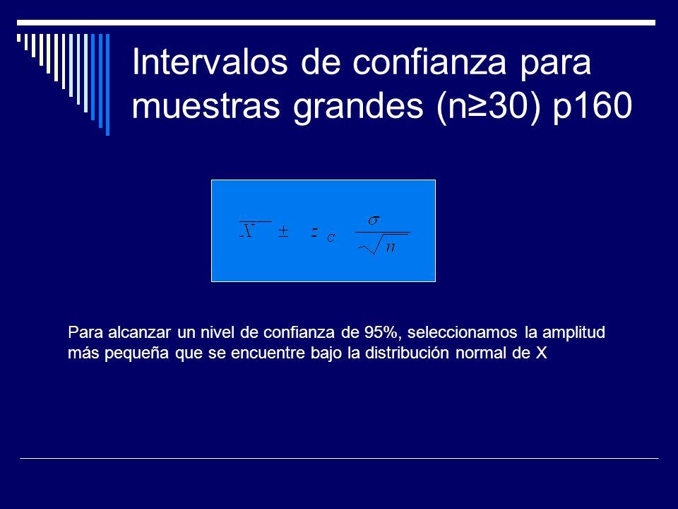 Distribución normal de la media muestral (95% de límite de confianza para la estimación)