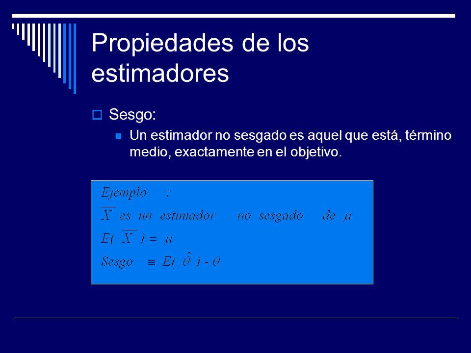 Sesgo: comparación b) La distribución está fuera del objetivo. Habrá una tendencia a sobreestimar θ