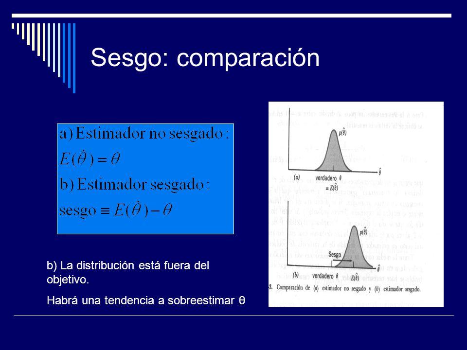 Propiedades de los estimadores Eficiencia: concentración de la distribución (varianza pequeña)