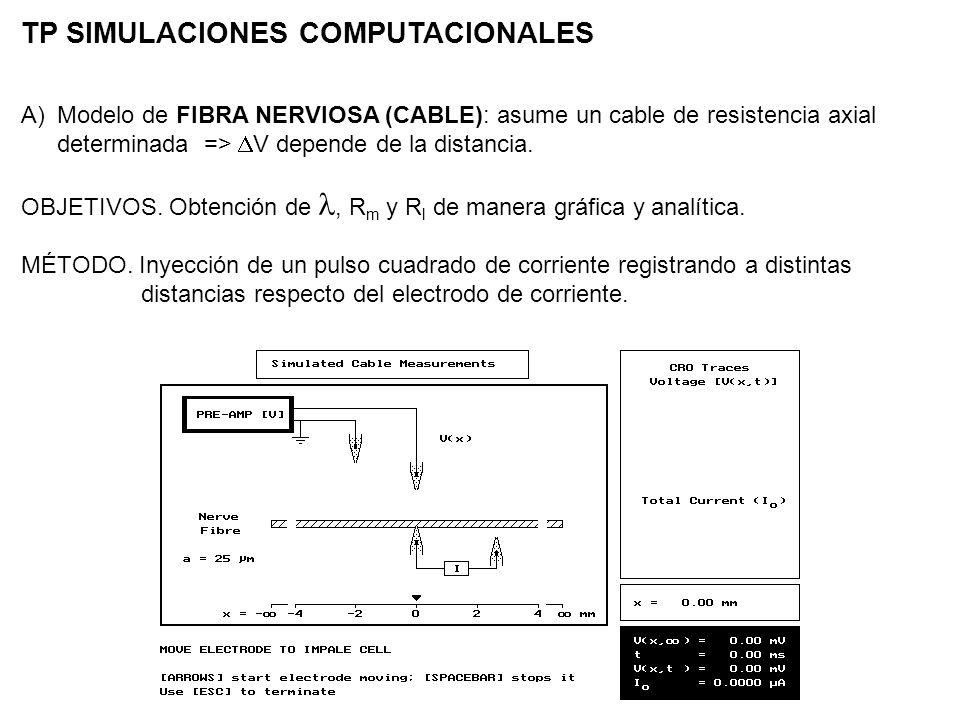 A)Modelo de FIBRA NERVIOSA (CABLE): asume un cable de resistencia axial determinada => V depende de la distancia. MÉTODO. Inyección de un pulso cuadra