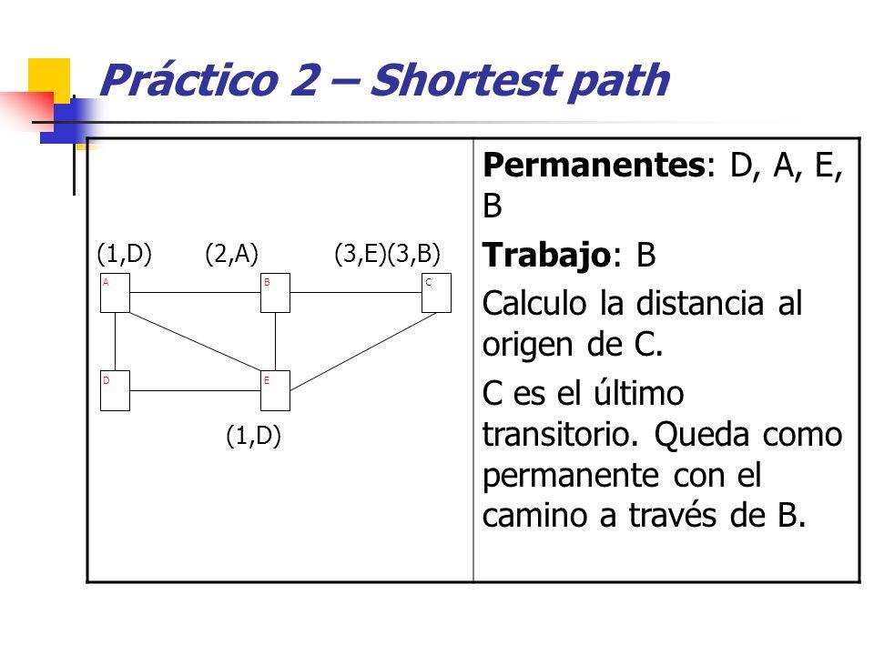 Práctico 2 – Shortest path (1,D) (2,A) (3,E)(3,B) (1,D) Permanentes: D, A, E, B Trabajo: B Calculo la distancia al origen de C.