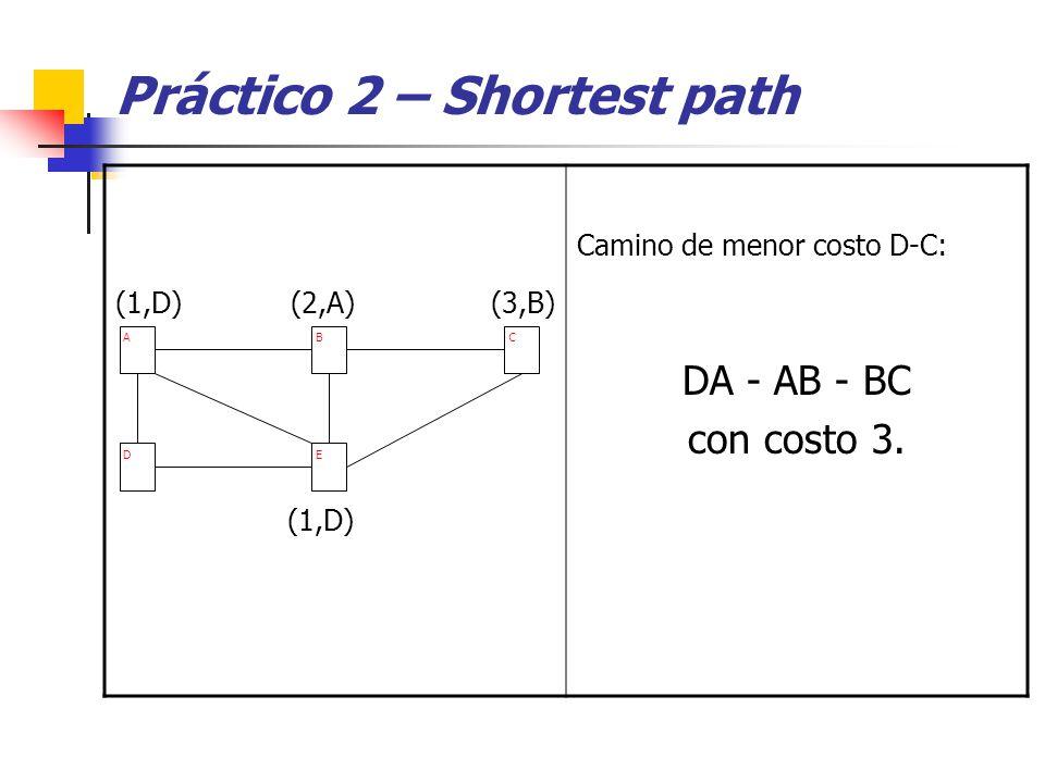 Práctico 2 – Shortest path (1,D) (2,A) (3,B) (1,D) Camino de menor costo D-C: DA - AB - BC con costo 3.