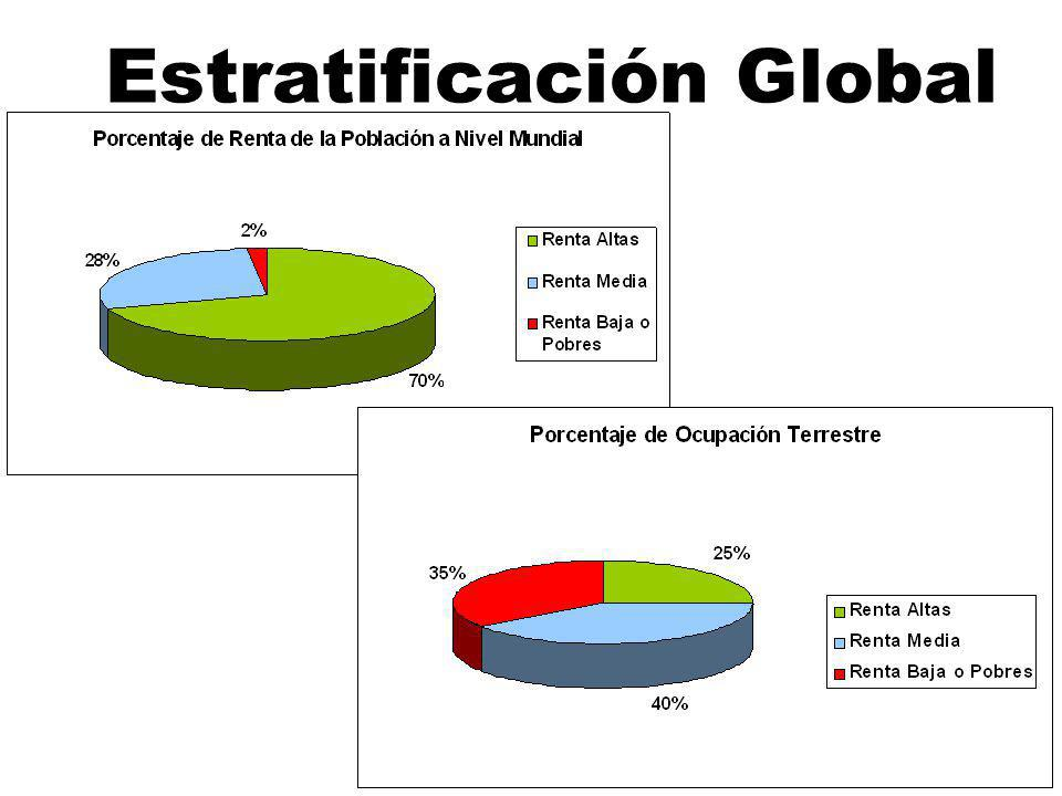 Estratificación Global