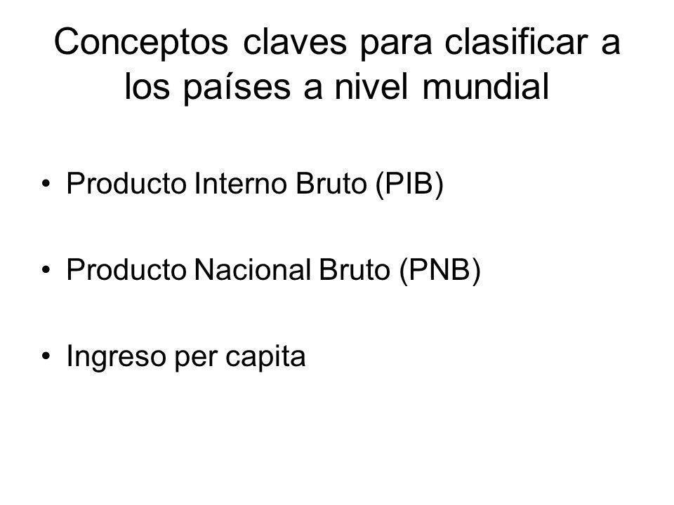 Conceptos claves para clasificar a los países a nivel mundial Producto Interno Bruto (PIB) Producto Nacional Bruto (PNB) Ingreso per capita