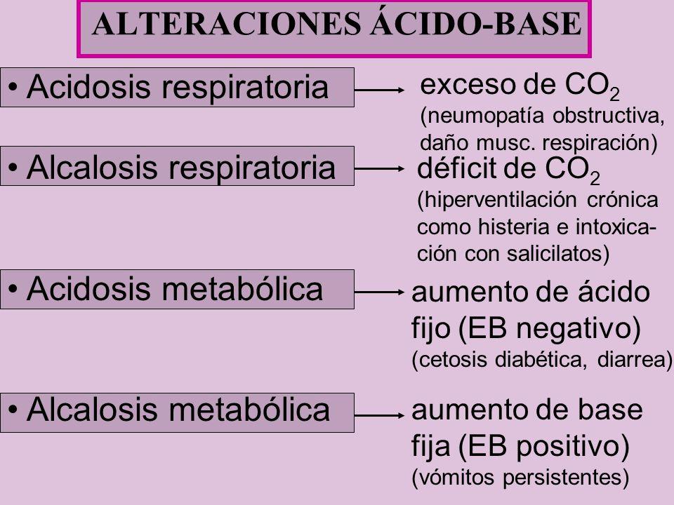 Acidosis respiratoria Alcalosis respiratoria Acidosis metabólica Alcalosis metabólica exceso de CO 2 (neumopatía obstructiva, daño musc. respiración)