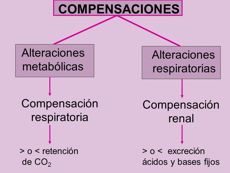COMPENSACIONES Alteraciones metabólicas Alteraciones respiratorias Compensación respiratoria Compensación renal > o < retención de CO 2 > o < excreció