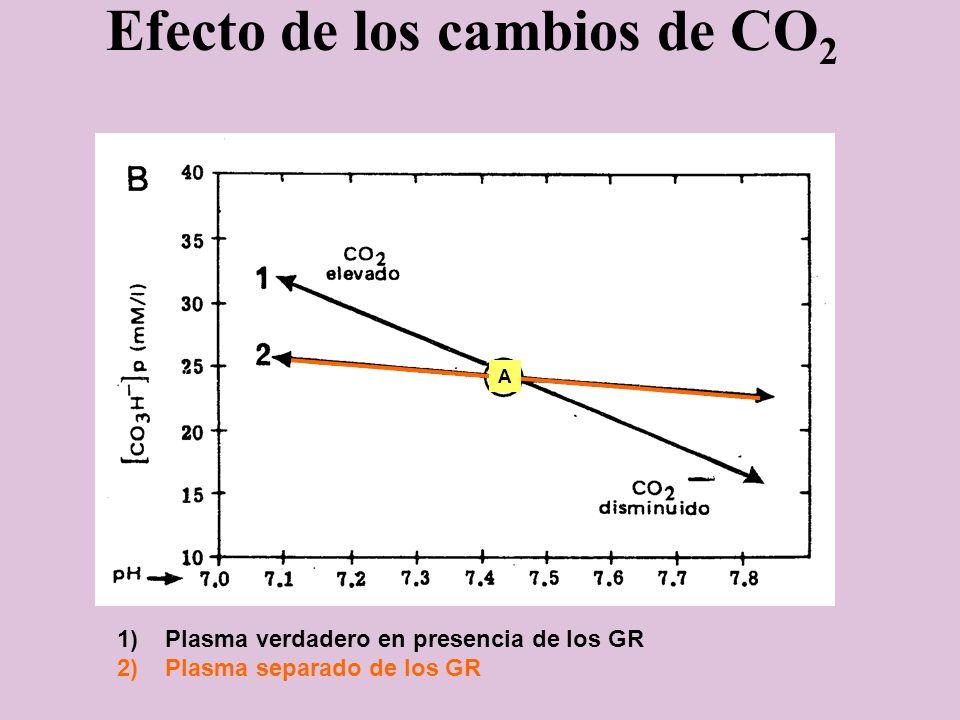 Efecto de los cambios de CO 2 1)Plasma verdadero en presencia de los GR 2)Plasma separado de los GR A
