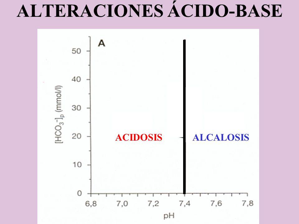ACIDOSISALCALOSIS ALTERACIONES ÁCIDO-BASE