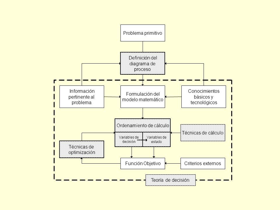 Información pertinente al problema Definición del diagrama de proceso Formulación del modelo matemático Conocimientos básicos y tecnológicos Técnicas