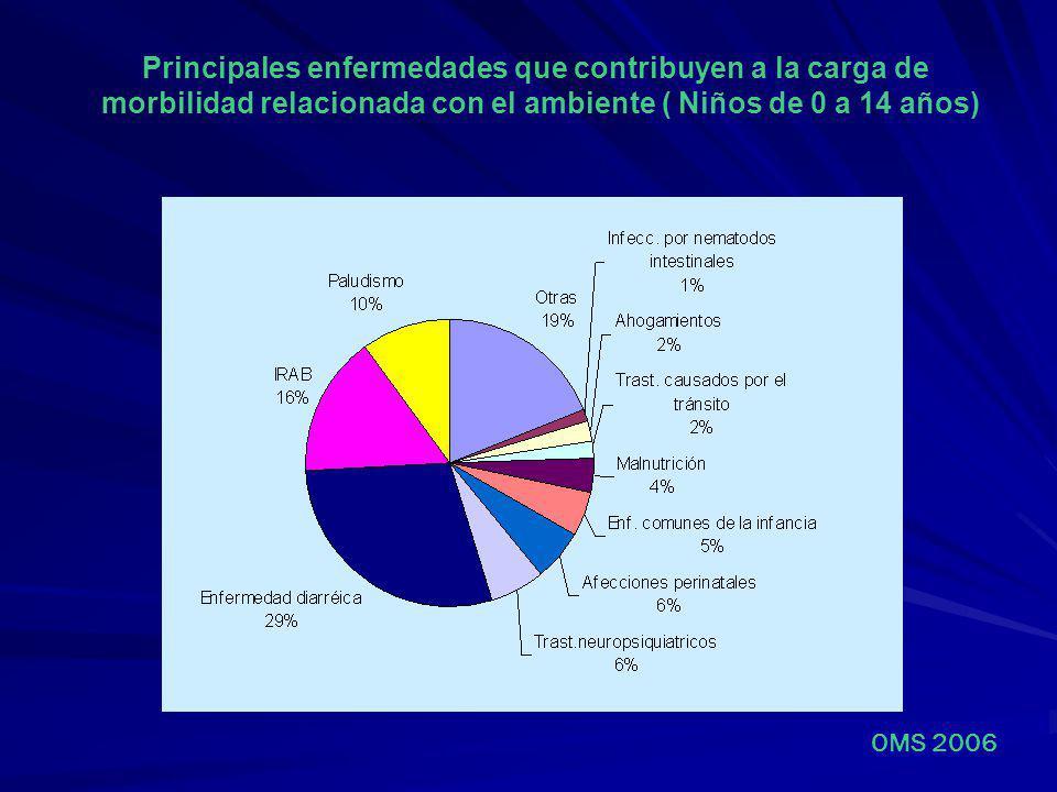 Principales enfermedades que contribuyen a la carga de morbilidad relacionada con el ambiente ( Niños de 0 a 14 años) OMS 2006