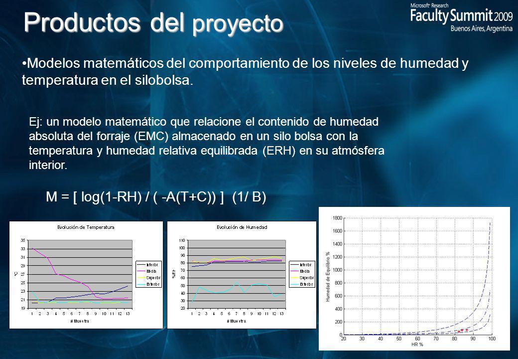 Productos del proyecto Modelos matemáticos del comportamiento de los niveles de humedad y temperatura en el silobolsa.