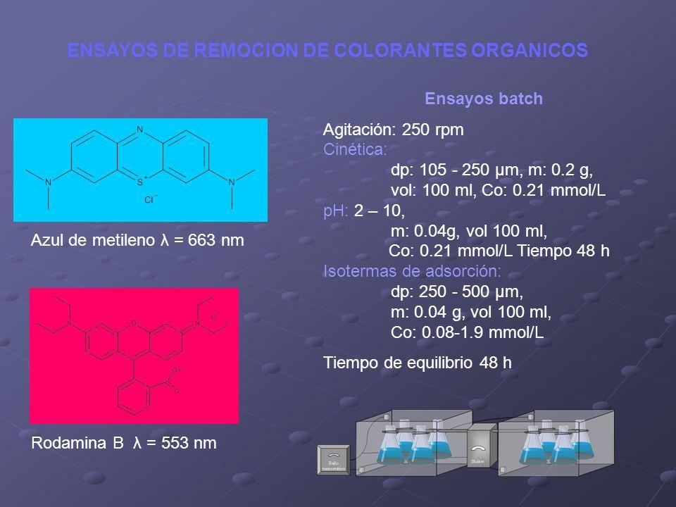 Ensayos batch Agitación: 250 rpm Cinética: dp: 105 - 250 μm, m: 0.2 g, vol: 100 ml, Co: 0.21 mmol/L pH: 2 – 10, m: 0.04g, vol 100 ml, Co: 0.21 mmol/L