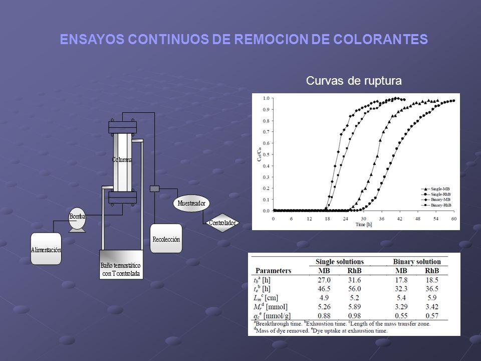 ENSAYOS CONTINUOS DE REMOCION DE COLORANTES Curvas de ruptura