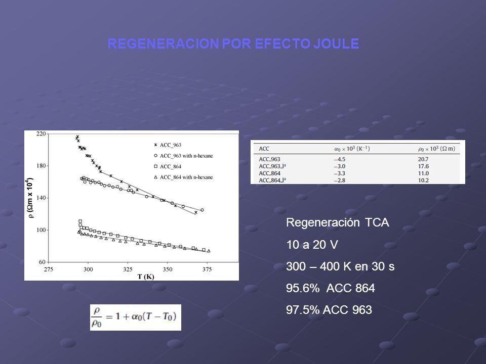 Regeneración TCA 10 a 20 V 300 – 400 K en 30 s 95.6% ACC 864 97.5% ACC 963 REGENERACION POR EFECTO JOULE