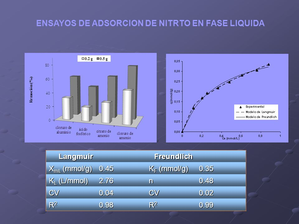 LangmuirFreundlich X mL (mmol/g) 0.45 K F (mmol/g) 0.35 K L (L/mmol) 2.76n0.48 CV0.04CV0.02 R2R2R2R20.98 R2R2R2R20.99 ENSAYOS DE ADSORCION DE NITRTO E