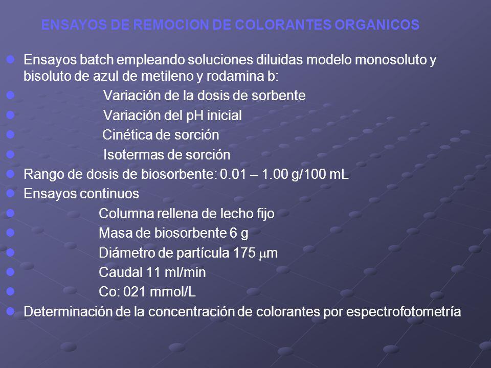 Ensayos batch empleando soluciones diluidas modelo monosoluto y bisoluto de azul de metileno y rodamina b: Variación de la dosis de sorbente Variación