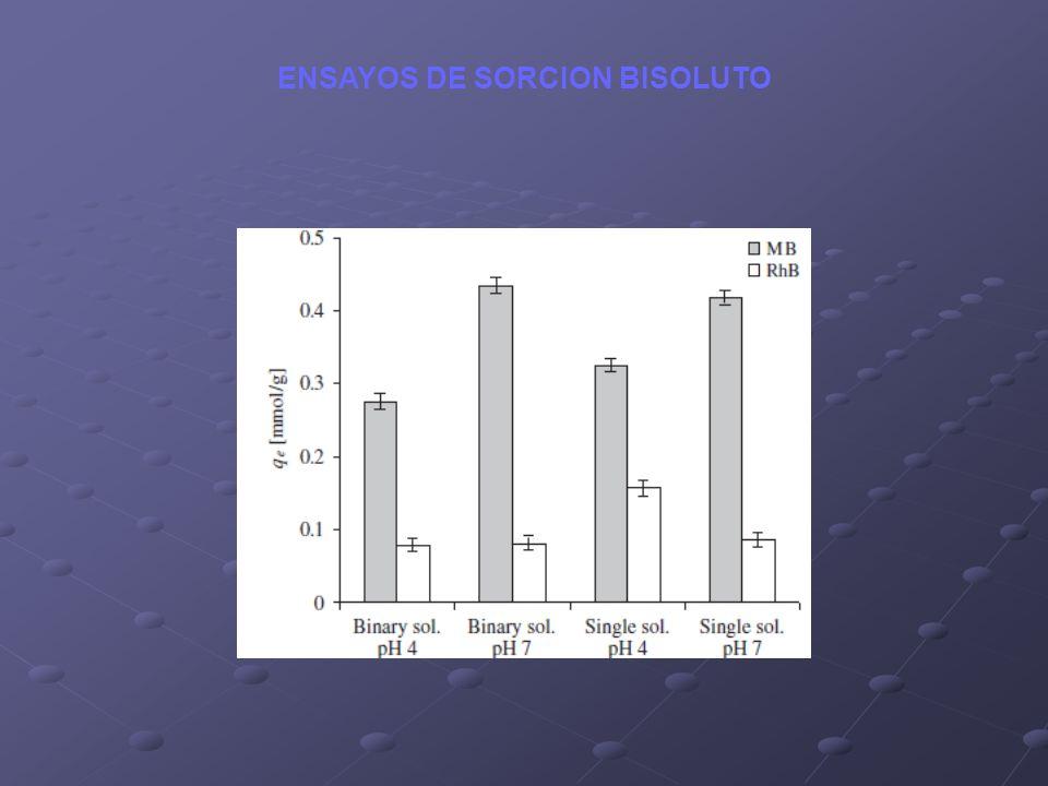 ENSAYOS DE SORCION BISOLUTO