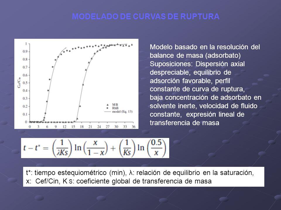 MODELADO DE CURVAS DE RUPTURA Modelo basado en la resolución del balance de masa (adsorbato) Suposiciones: Dispersión axial despreciable, equilibrio d
